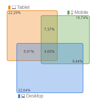 multi-device-usage